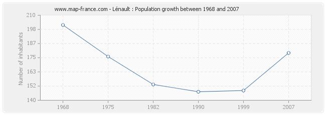 Population Lénault