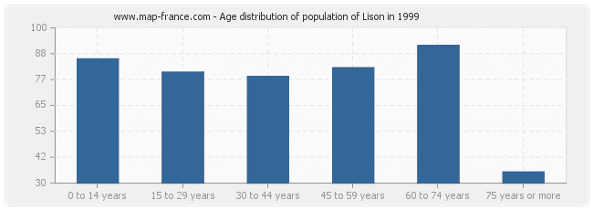 Age distribution of population of Lison in 1999