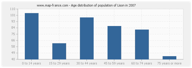 Age distribution of population of Lison in 2007