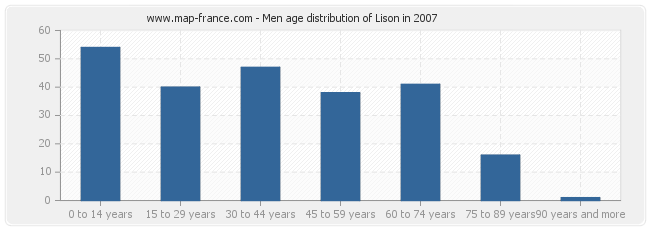 Men age distribution of Lison in 2007