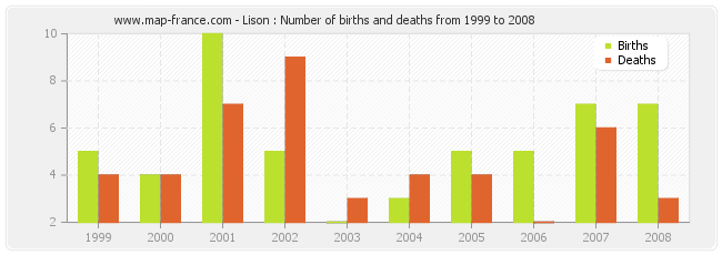 Lison : Number of births and deaths from 1999 to 2008