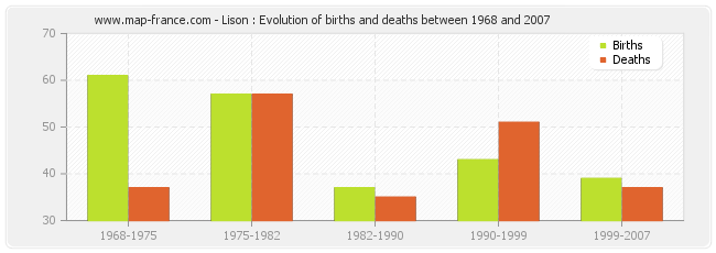 Lison : Evolution of births and deaths between 1968 and 2007