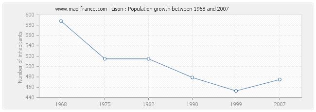 Population Lison