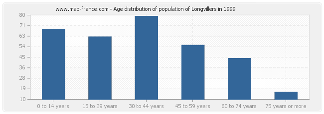 Age distribution of population of Longvillers in 1999