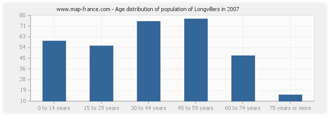 Age distribution of population of Longvillers in 2007