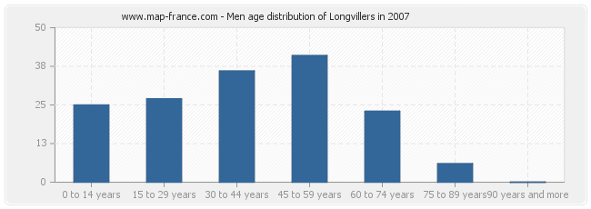 Men age distribution of Longvillers in 2007