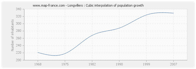 Longvillers : Cubic interpolation of population growth