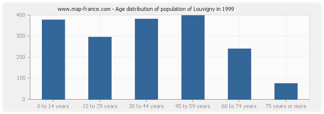 Age distribution of population of Louvigny in 1999