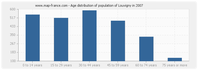 Age distribution of population of Louvigny in 2007