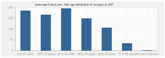 Men age distribution of Louvigny in 2007