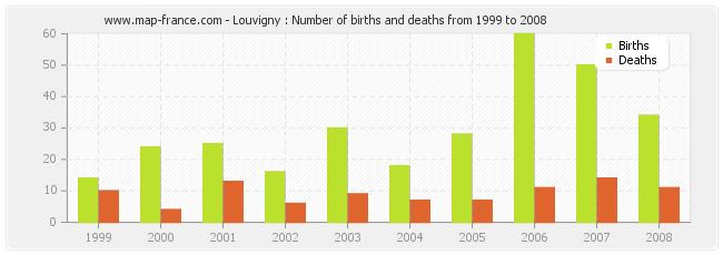 Louvigny : Number of births and deaths from 1999 to 2008