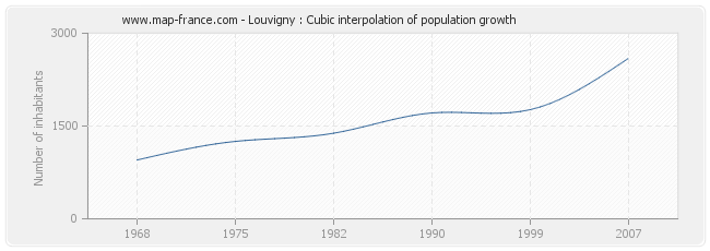 Louvigny : Cubic interpolation of population growth