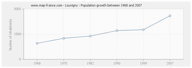 Population Louvigny