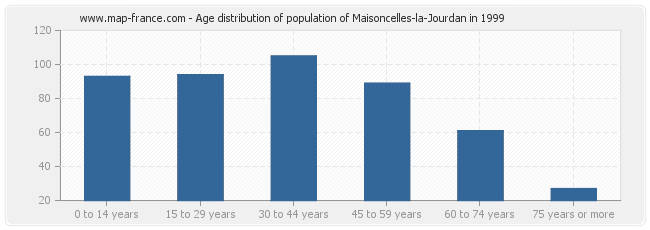 Age distribution of population of Maisoncelles-la-Jourdan in 1999