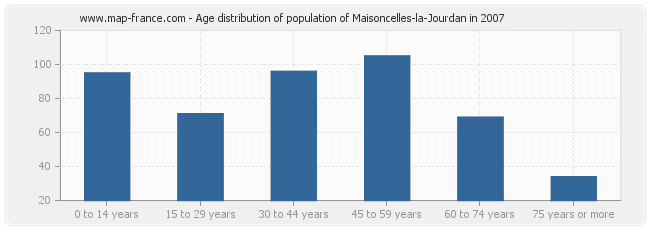 Age distribution of population of Maisoncelles-la-Jourdan in 2007
