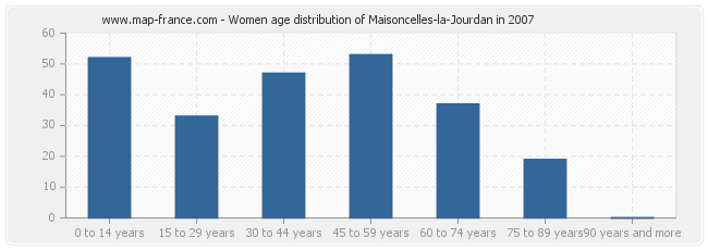 Women age distribution of Maisoncelles-la-Jourdan in 2007