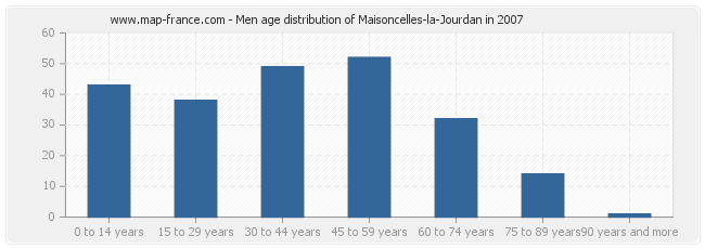 Men age distribution of Maisoncelles-la-Jourdan in 2007