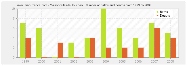 Maisoncelles-la-Jourdan : Number of births and deaths from 1999 to 2008
