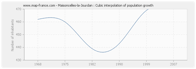 Maisoncelles-la-Jourdan : Cubic interpolation of population growth