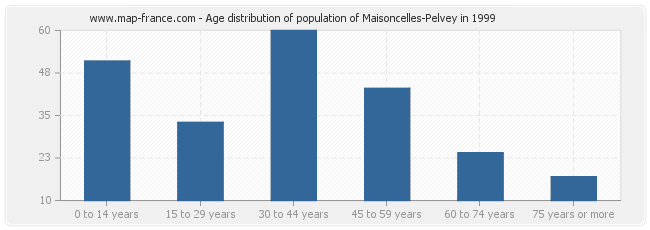 Age distribution of population of Maisoncelles-Pelvey in 1999