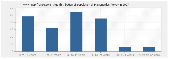 Age distribution of population of Maisoncelles-Pelvey in 2007