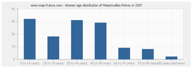 Women age distribution of Maisoncelles-Pelvey in 2007
