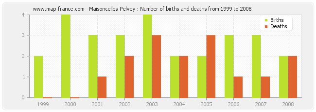 Maisoncelles-Pelvey : Number of births and deaths from 1999 to 2008