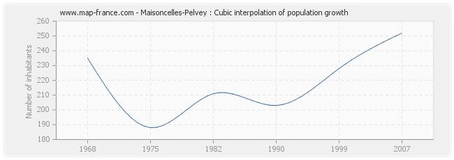 Maisoncelles-Pelvey : Cubic interpolation of population growth