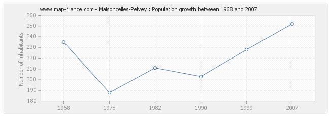 Population Maisoncelles-Pelvey