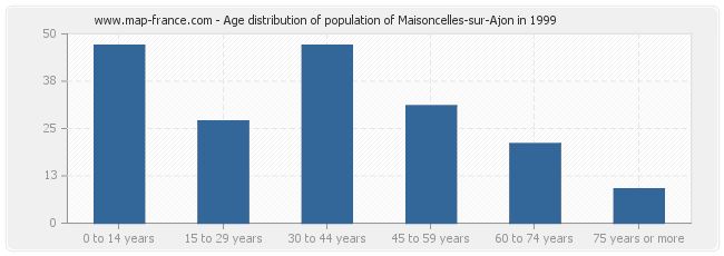 Age distribution of population of Maisoncelles-sur-Ajon in 1999