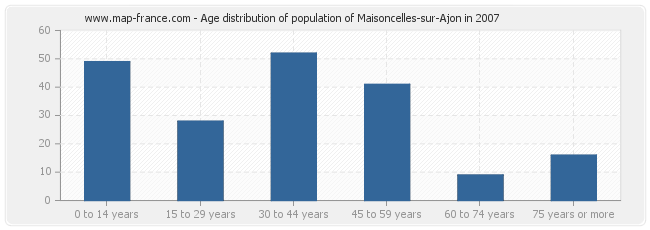 Age distribution of population of Maisoncelles-sur-Ajon in 2007