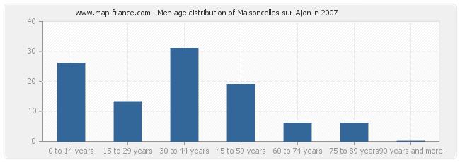 Men age distribution of Maisoncelles-sur-Ajon in 2007