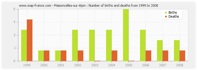 Maisoncelles-sur-Ajon : Number of births and deaths from 1999 to 2008