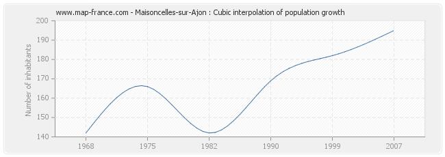 Maisoncelles-sur-Ajon : Cubic interpolation of population growth