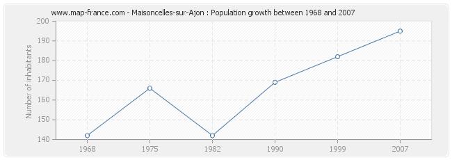 Population Maisoncelles-sur-Ajon