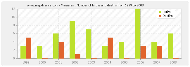 Maizières : Number of births and deaths from 1999 to 2008