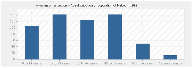 Age distribution of population of Maltot in 1999