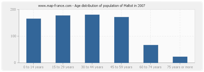 Age distribution of population of Maltot in 2007