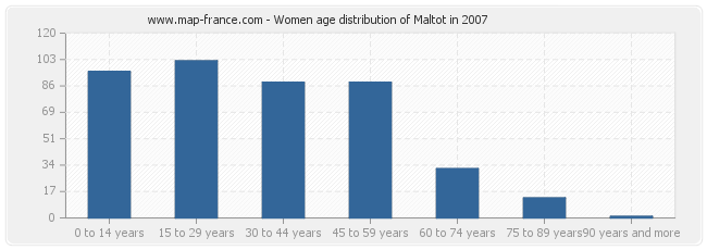 Women age distribution of Maltot in 2007