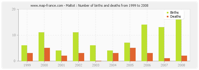 Maltot : Number of births and deaths from 1999 to 2008