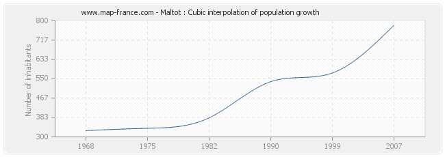 Maltot : Cubic interpolation of population growth