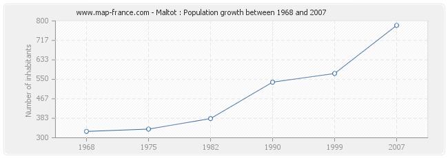 Population Maltot