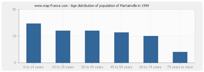 Age distribution of population of Martainville in 1999