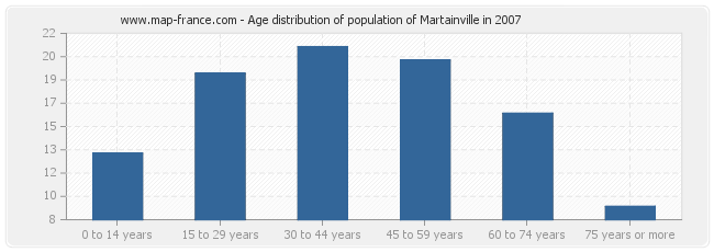 Age distribution of population of Martainville in 2007