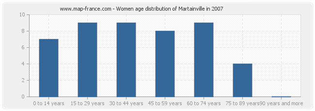Women age distribution of Martainville in 2007