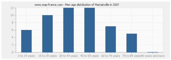 Men age distribution of Martainville in 2007