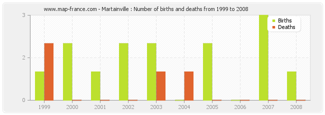 Martainville : Number of births and deaths from 1999 to 2008