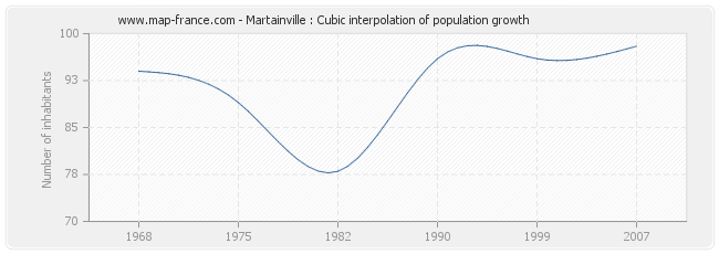 Martainville : Cubic interpolation of population growth