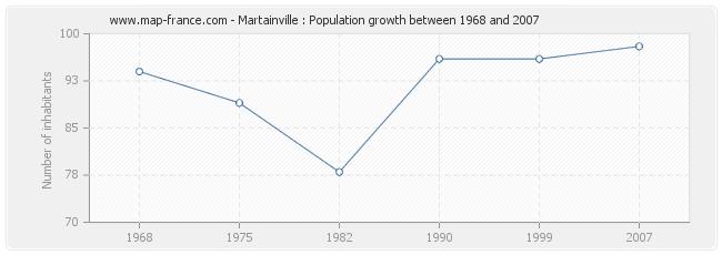 Population Martainville