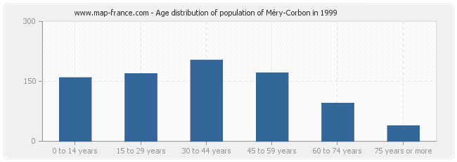 Age distribution of population of Méry-Corbon in 1999